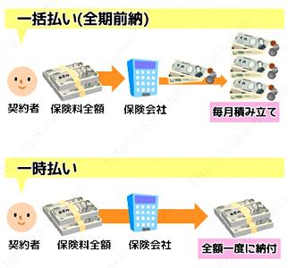 一括払いと一時払いのイメージ 学資保険 ランキング