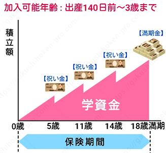 小・中・高+大学入学時資金準備コース 郵便局 学資保険