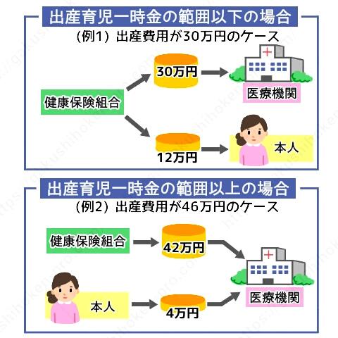 出産一時金 申請 直接支払制度