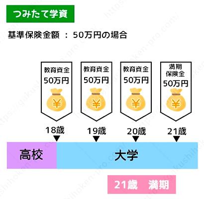 明治安田生命 学資保険 口コミ 評判
