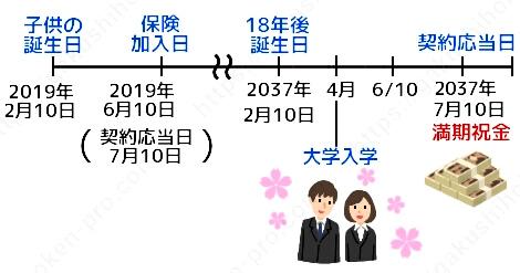 三井住友海上あいおい生命 学資保険 &LIFEこども保険 口コミ 評判